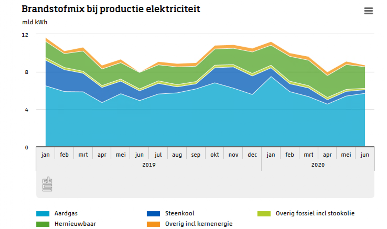 Spectaculaire groei van hernieuwbare energie